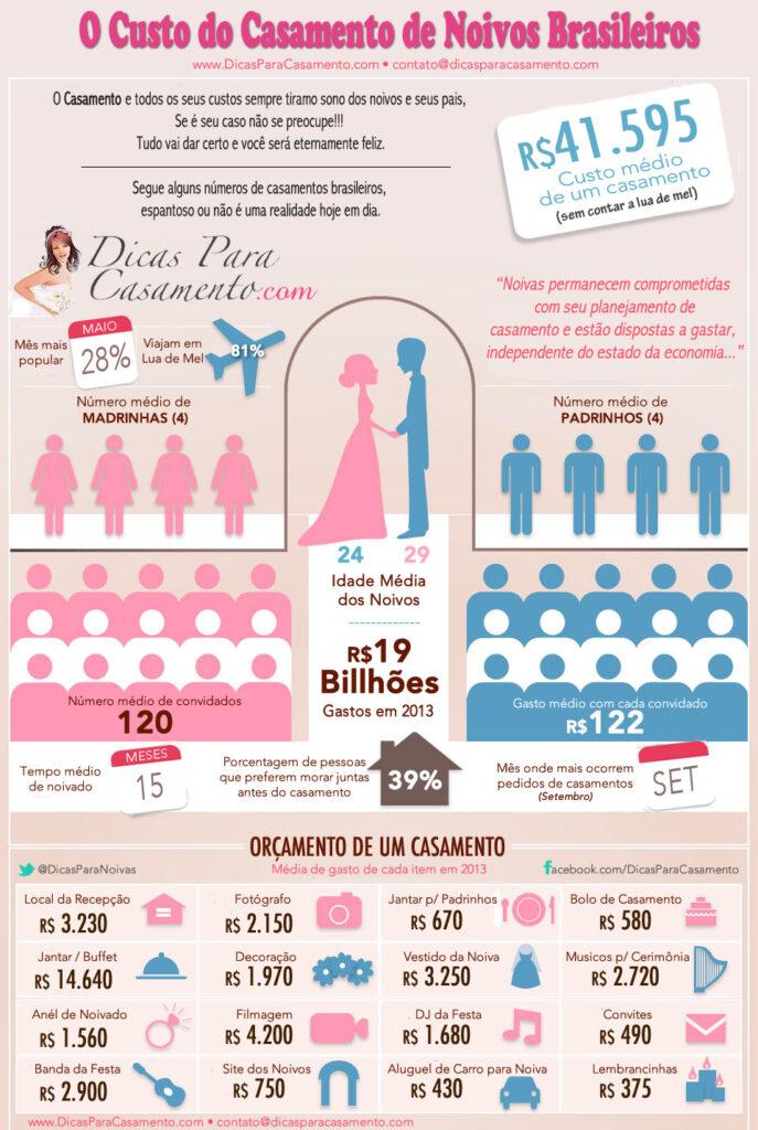 Infográfico Custos do Casamento por Dicas Para Casamento